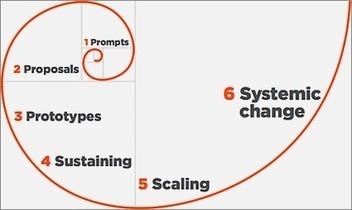 Proceso y fases de la innovación social | EcoEmprendizaje | Scoop.it