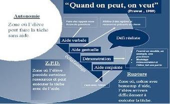 Schéma de la ZPD - Bloc-notes de Jacques Rodet | Site professionnel de Jacques Rodet | Scoop.it