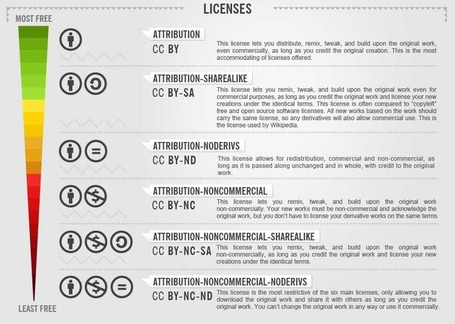 Creative Commons Infographic: Licenses Explained | Technology Advances | Scoop.it