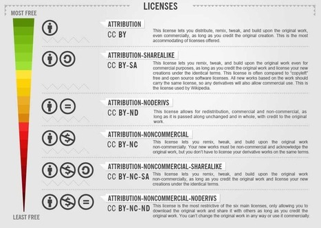Creative Commons Infographic: Licenses Explained | Making Infographics | Scoop.it
