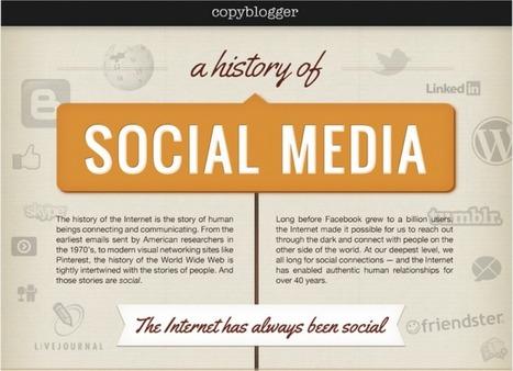 Online Marketing News: The History of Social Media, Employee ... | Social Media Research, Research Social Media | Scoop.it