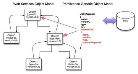Second Screen Re-targeting: Why We Chose Riak   EEDSP   Scoop.it