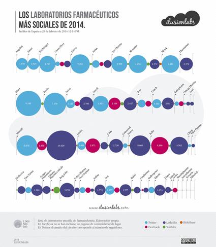 Pfizer, Isdin y Almirall: Los laboratorios más populares en el Social ... - PR Noticias (Comunicado de prensa) | Social media y Community Manager | Scoop.it