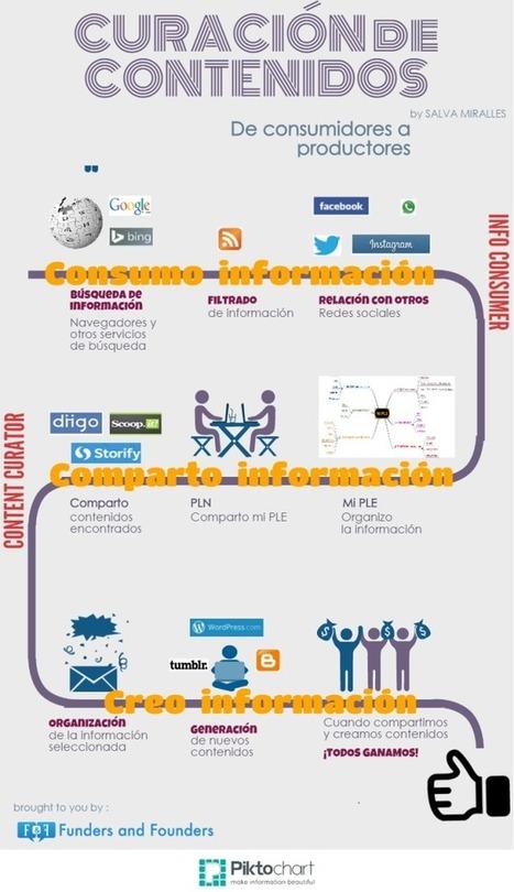 Curación de contenidos: de consumidores a productores | COMUNICACIONES DIGITALES | Scoop.it