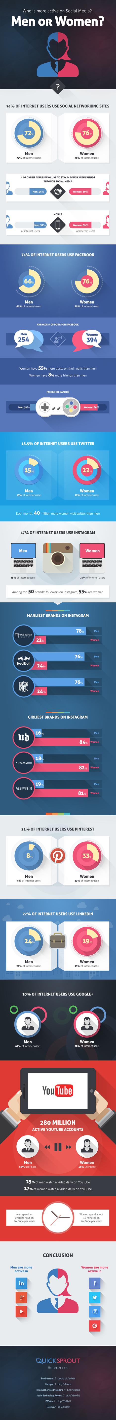 Hombres vs mujeres: ¿quién es más activo en Redes Sociales? #infografia #infographic #socialmedia | Seo, Social Media Marketing | Scoop.it
