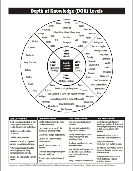What Teachers Need to Know about Depth of Knowledge (DOK) Framework | Creative Thoughts | Scoop.it
