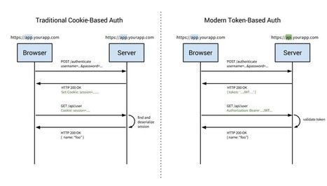 Cookies vs Tokens. Getting auth right with Angular.JS | Angularjs + Yeoman | Scoop.it