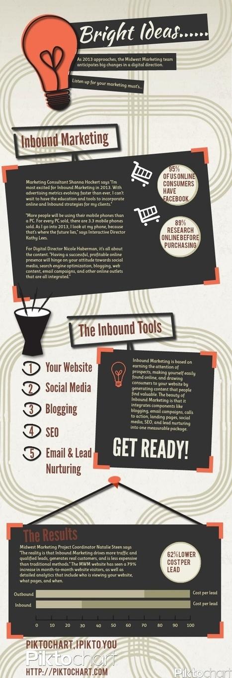 Inbound Marketing   Inbound Marketing Association News, Studies, Reports & Reviews   Scoop.it