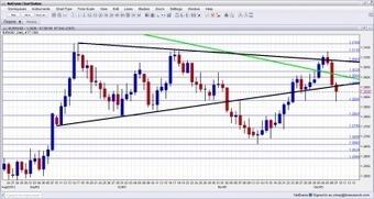 EUR/USD Forecast December 10-14 | Forex Crunch | EURUSD Analysis Daily | Scoop.it