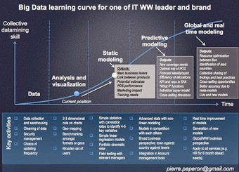 Pierre Paper On ...: Quelles étapes pour le Big Data en entreprise ?   Pierre Paperon   Scoop.it