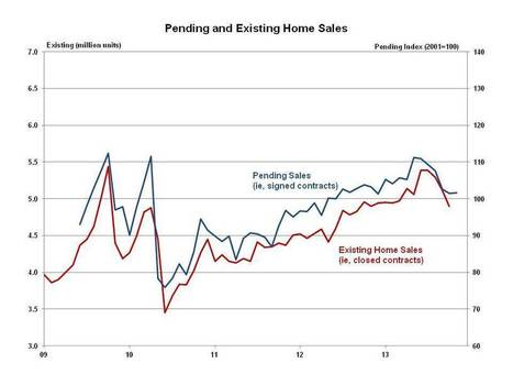 With the Bump in Interest Rates Behind Us, Sales are Returning to Normal | Mortgage Finance | Scoop.it