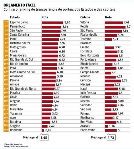 ES e Recife lideram ranking de transparência, diz ONG Contas Abertas - 30/05/2014 - Poder - Folha de S.Paulo | Open Data e Transparência | Scoop.it