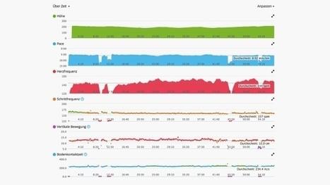 Gesundheitsdaten in der Cloud: Fitness-Falle Smartphone | Social Media Superstar | Scoop.it