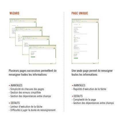 L'ergonomie dans la conception d'un formulaire - Ergolab   Guidelines   Scoop.it