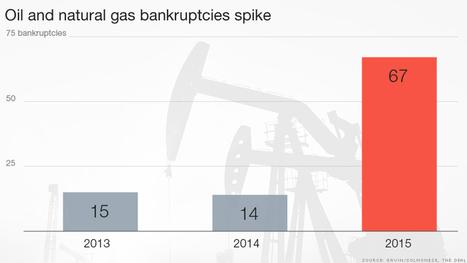 U.S. oil bankruptcies spike 379% | Oil&Gas | Scoop.it