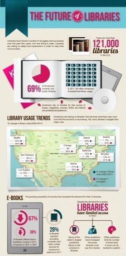 The Future of Libraries Infographic | Etkileşimli e-kitap | Scoop.it