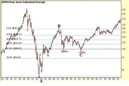 A 1929 stock market crash comparison to today's stock market chart | Stock Market Crash of the 1929 | Scoop.it