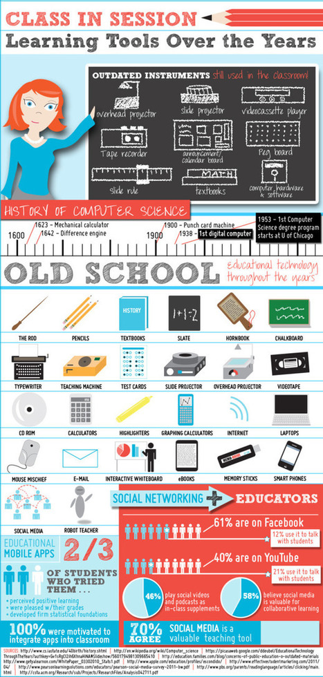 Learning tools over the years | Infographics For Edu | Scoop.it
