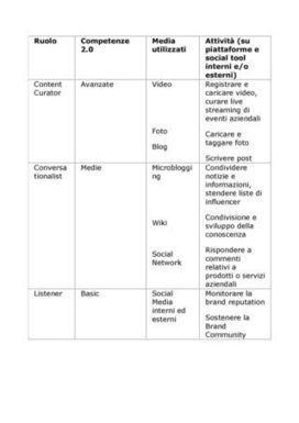 Le nuove professioni della Social Organization - Le Aziende InVisibili | Professione Counselor | Scoop.it