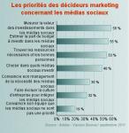 Médias sociaux : quelles sont les priorités des décideurs marketing ? | Entreprise digitale | Scoop.it | Communication & médias sociaux | Scoop.it
