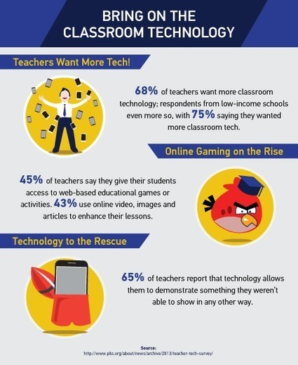 Using Technology in the Classroom | MidAmerica Nazarene University | Better teaching, more learning | Scoop.it