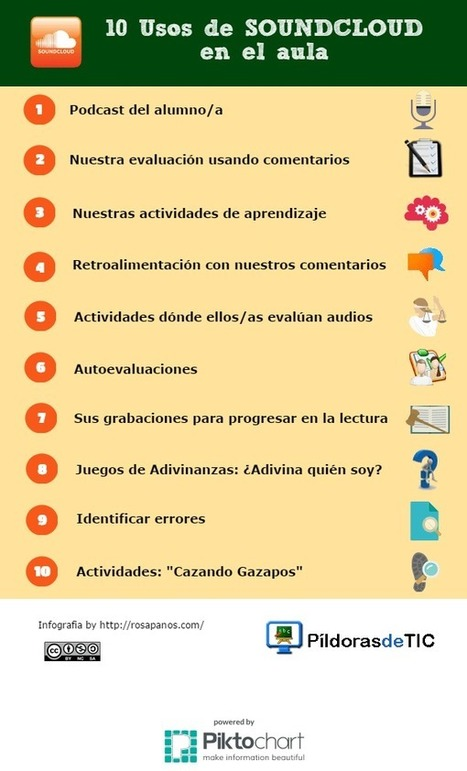 Cómo grabar y publicar podcasts en internet con SoundCloud | Teachelearner | Scoop.it