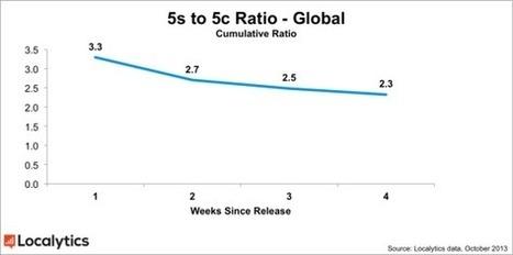Apple iPhone 5c sneaks up on 5s in sales, surprises everyone | Tech | Scoop.it