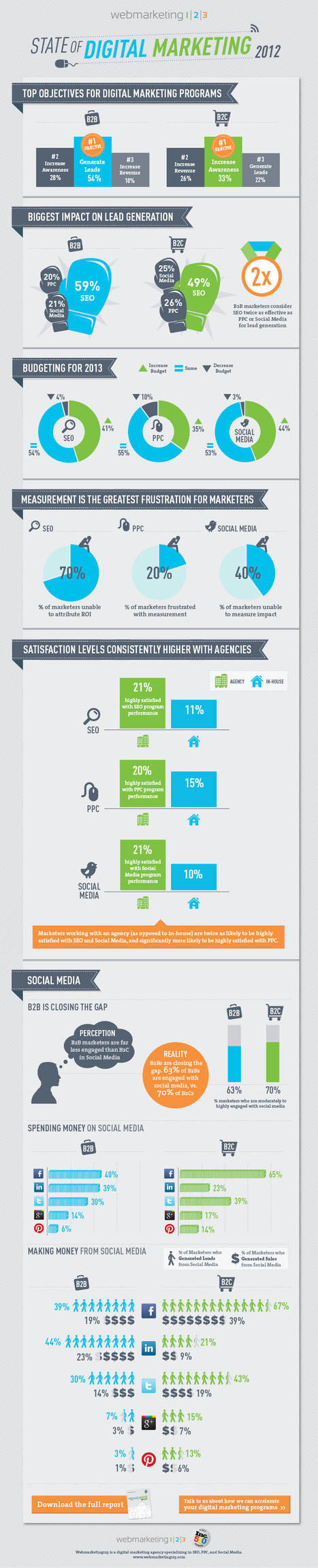 2012 State of Digital Marketing Report | Marketing & Webmarketing | Scoop.it