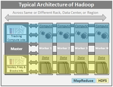Big Data Basics - Part 3 - Overview of Hadoop | Oracle, BigData and Other Topics | Scoop.it