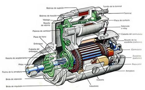 ¿Cómo funciona un motor eléctrico? | Noticias de ecologia y medio ambiente | Piensa en sostenibilidad, piensa en EV | Scoop.it