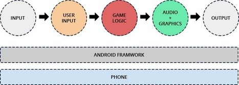Android Game Development Company | Hire Android Game Developers | Mobile Apps Development Company | Scoop.it