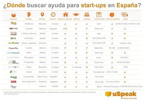 Infografía: ¿Dónde buscar ayuda para start-ups en España? | novedades | Scoop.it