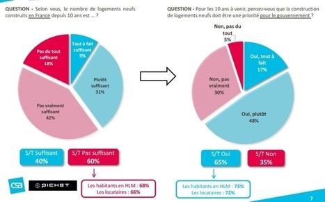 Ce que pensent les français de la politique du logement | IMMOBILIER 2015 | Scoop.it