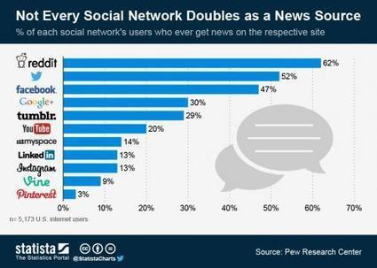 SOCIAL NEWS: Only 13% of social users get their news from LinkedIn | News | Scoop.it