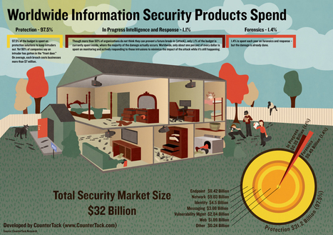 Worldwide Information Security Products Spend | Visual.ly | Graphics from my #factsandfiguresday | Scoop.it