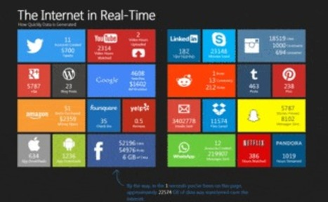 Top 4 Noções básicas de Internet Marketing sucesso Powered | Internet Marketing Strategies | Scoop.it