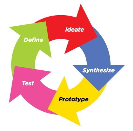 Les étapes du Design Thinking | Trendemic | Gestion de projet web | Scoop.it