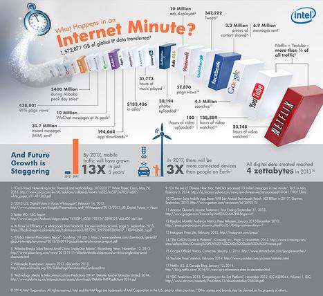 What Happens in an Internet Minute? | Enrollment Management | Scoop.it
