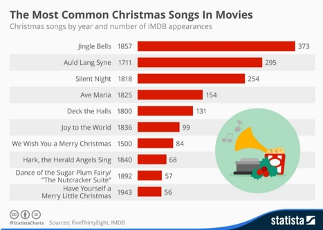 Infographic: The Most Common Christmas Songs In Movies | Soup for thought | Scoop.it