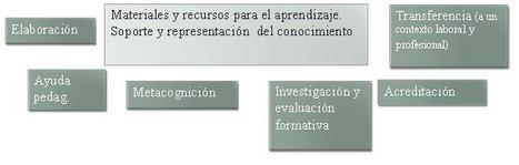Cátedra UNESCO de Educación a Distancia (CUED): MOOC, el modelo de negocio. | Learning News | Scoop.it