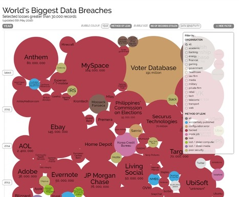 World's Biggest Data Breaches & Hacks — Information is Beautiful | Informática Forense | Scoop.it