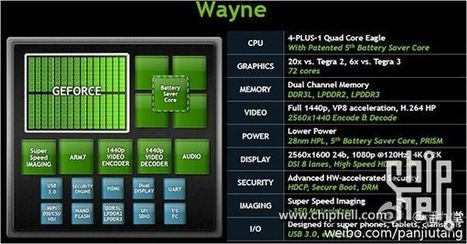 Nvidia Tegra 4 to Feature 4 Cortex A15 Cores, 72 Graphics Cores | Embedded Systems News | Scoop.it