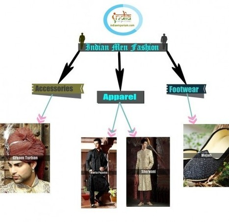 Indian Men Fashion | Visual.ly | I don't do fashion, I am fashion | Scoop.it