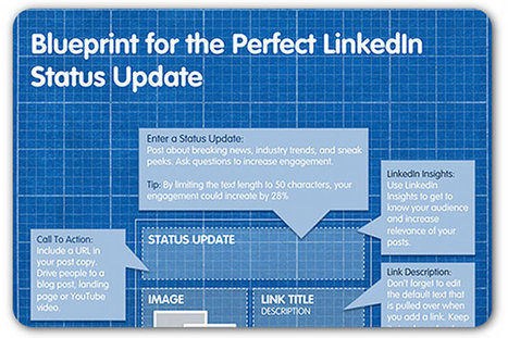 The perfect LinkedIn status update | Articles | Home | B2B Marketing and PR | Scoop.it