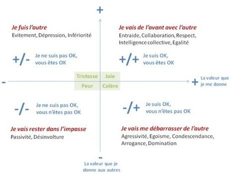 Les Positions de Vie ou comment aller vers l'intelligence collective? | LE MOT DU COACH | Personal Branding pour les coachs | Scoop.it