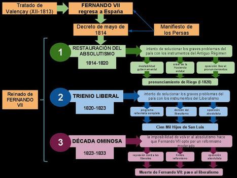 BIOMBO HISTÓRICO | Recursos para el aula | Scoop.it