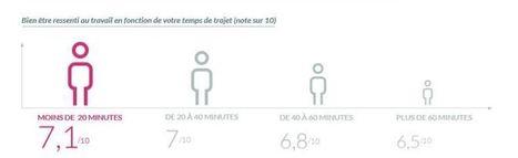 Bien-être, productivité : comment le temps de trajet influe sur les cadres parisiens ? | Entretiens Professionnels | Scoop.it