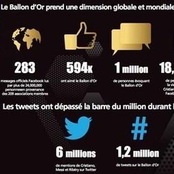 Le FIFA Ballon d'Or enflamme les réseaux sociaux - FIFA.com | Réseaux sociaux et image de marque | Scoop.it