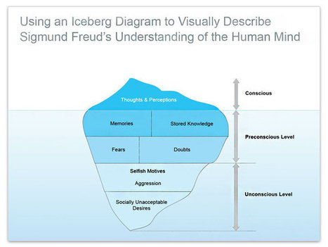 Using an Iceberg Diagram to Describe Sigmund Freud's Understanding of the Human Mind | Examples of visual communication | Scoop.it