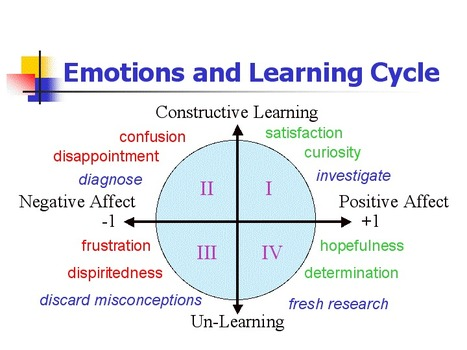 Cognition, Affect, and Learning - Burnt Umbrage | Comunicar, Educar y Aprender en el siglo XXI | Scoop.it